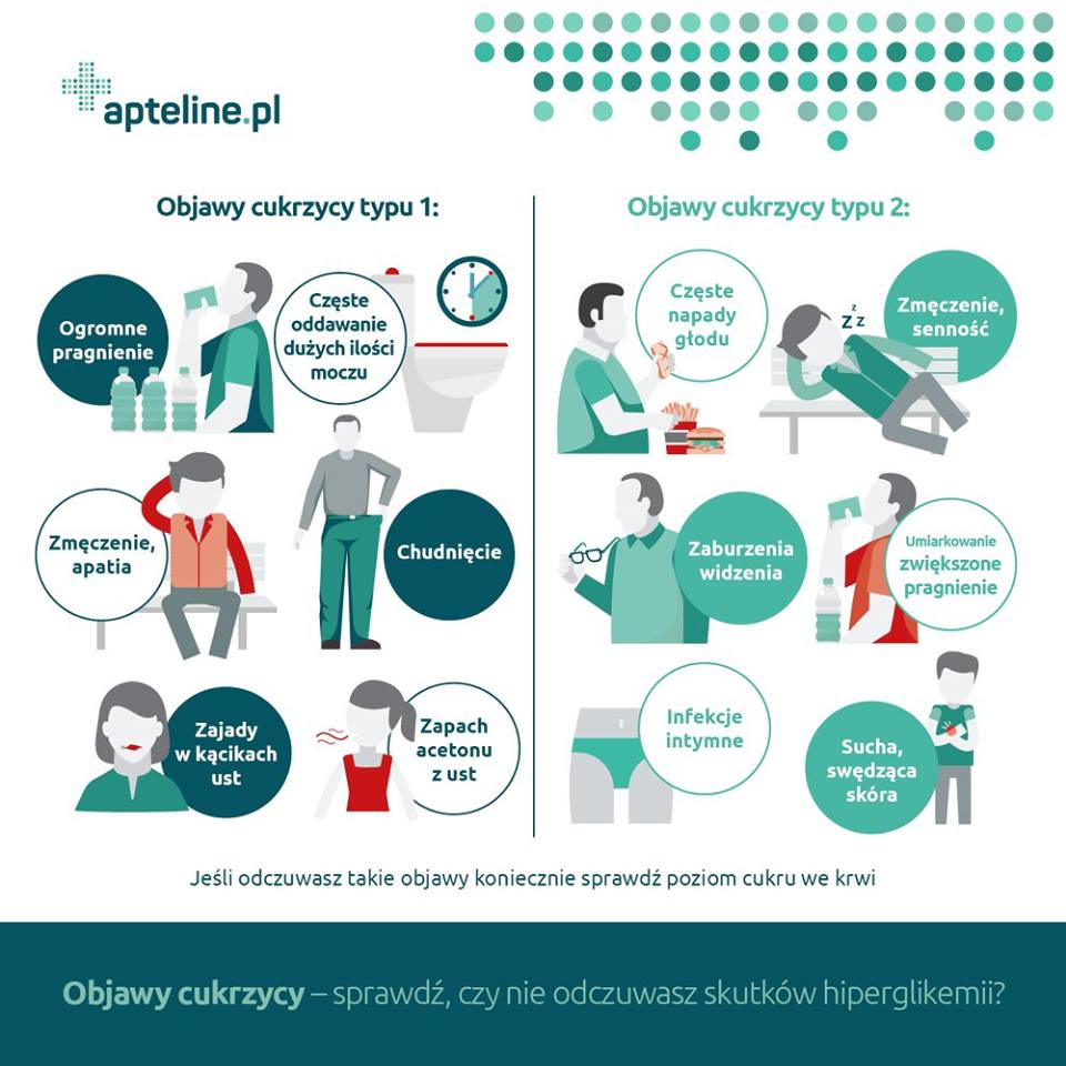 Infografika_Apteline_cukrzyca_objawy