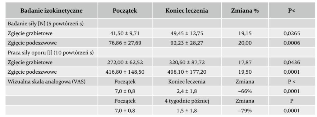 badanie izokinetyczne frems